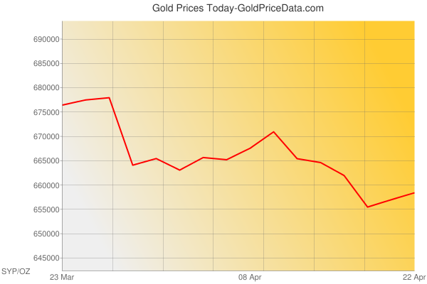 Gold Prices Today in Syria in Syrian Pound (SYP) for ounce