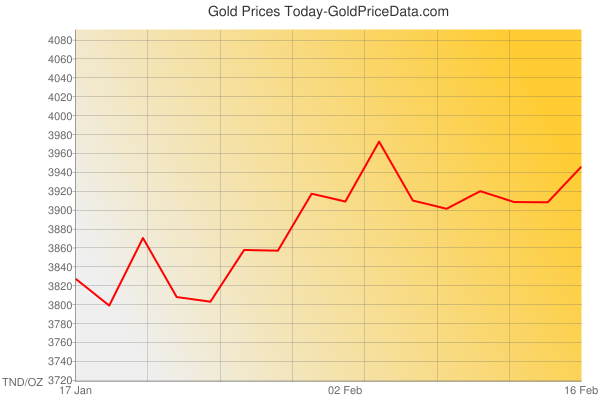 Gold Prices Today in Tunisia in Tunisian Dinar (TND) for ounce