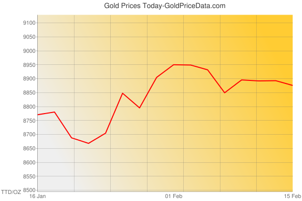 Gold Prices Today in Trinidad and Tobago in Trinidad and Tobago Dollar (TTD) for ounce
