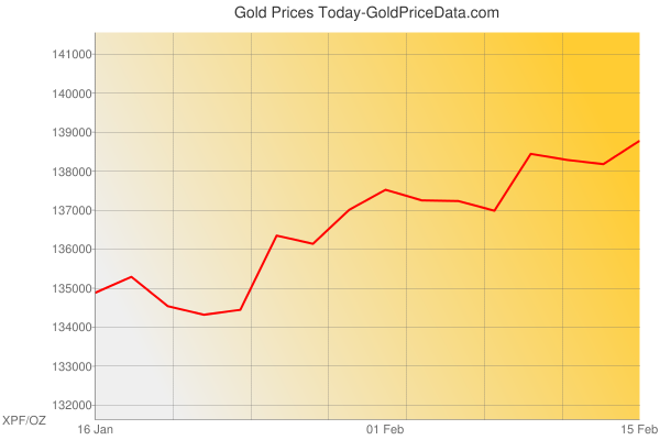 Gold Prices Today in France in CFP franc (XPF) for ounce
