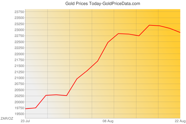 Gold Prices Today in South Africa in South African Rand (ZAR) for ounce