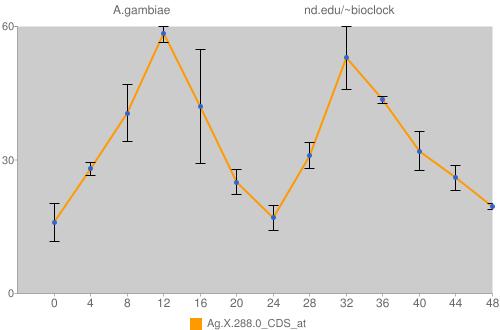 Ag.X.288.0_CDS_at Data
