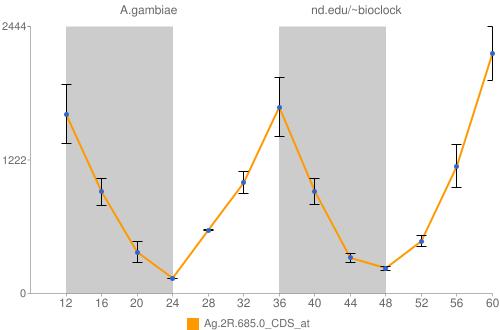Ag.2R.685.0_CDS_at Data