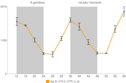 Ag.2L.219.0_UTR_s_at Data