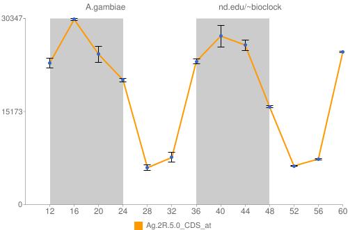 Ag.2R.5.0_CDS_at Data