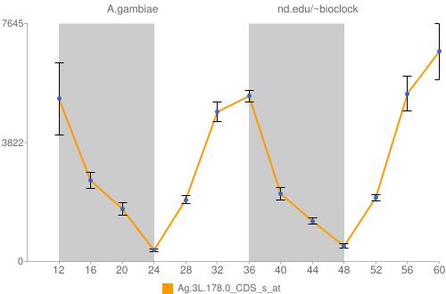 Ag.3L.178.0_CDS_s_at Data