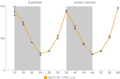 Ag.X.110.1_CDS_a_at Data