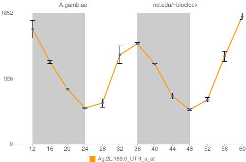 Ag.2L.189.0_UTR_a_at Data