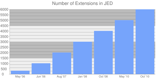 Number of Extensions in JED