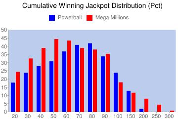 Cumulative Winning Jackpot Distribution (Pct)