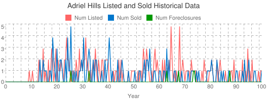 Adriel Hills Listed and Sold Historical Data