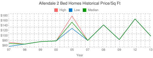 Allendale+2+Bed+Homes+Historical+Price/Sq+Ft