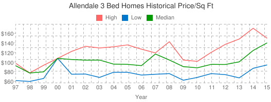 Allendale+3+Bed+Homes+Historical+Price/Sq+Ft