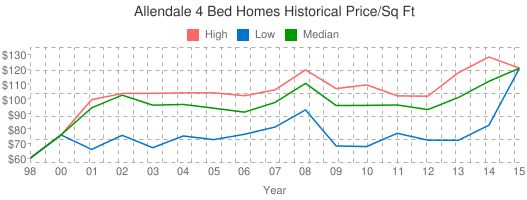 Allendale+4+Bed+Homes+Historical+Price/Sq+Ft