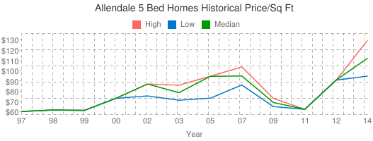 Allendale+5+Bed+Homes+Historical+Price/Sq+Ft