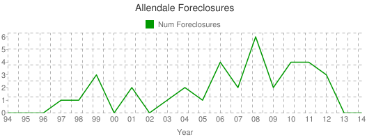 Allendale Foreclosures