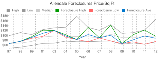 Allendale+Foreclosures+Price/Sq+Ft