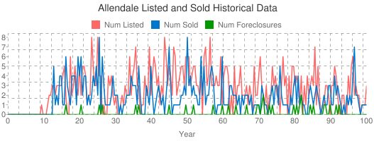 Allendale Listed and Sold Historical Data
