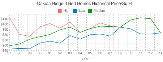 Dakota+Ridge+3+Bed+Homes+Historical+Price/Sq+Ft