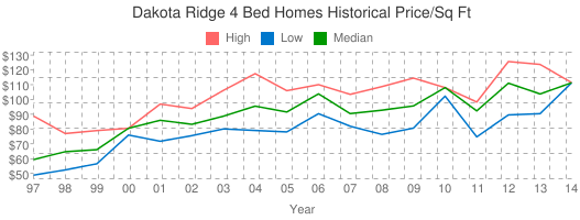Dakota+Ridge+4+Bed+Homes+Historical+Price/Sq+Ft
