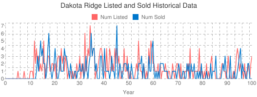 Dakota Ridge Listed and Sold Historical Data