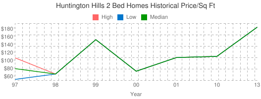 Huntington+Hills+2+Bed+Homes+Historical+Price/Sq+Ft