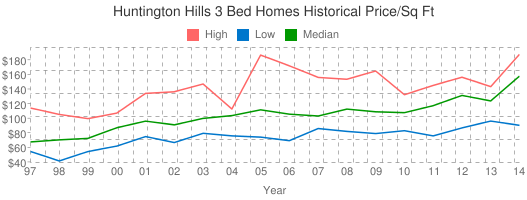 Huntington+Hills+3+Bed+Homes+Historical+Price/Sq+Ft