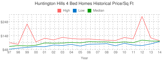 Huntington+Hills+4+Bed+Homes+Historical+Price/Sq+Ft