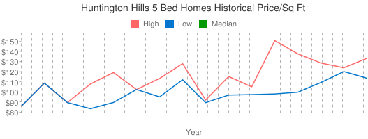 Huntington+Hills+5+Bed+Homes+Historical+Price/Sq+Ft