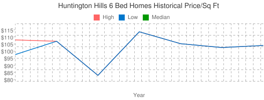 Huntington+Hills+6+Bed+Homes+Historical+Price/Sq+Ft