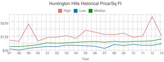 Huntington+Hills+Historical+Price/Sq+Ft
