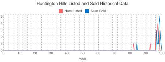 Huntington Hills Listed and Sold Historical Data