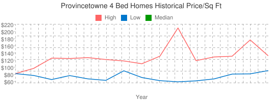 Provincetowne+4+Bed+Homes+Historical+Price/Sq+Ft