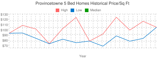 Provincetowne+5+Bed+Homes+Historical+Price/Sq+Ft