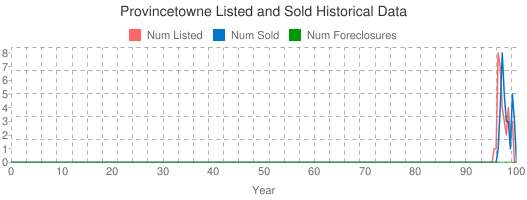 Provincetowne Listed and Sold Historical Data