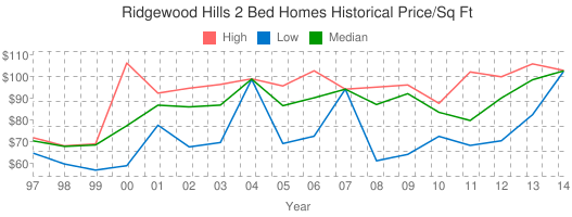 Ridgewood+Hills+2+Bed+Homes+Historical+Price/Sq+Ft
