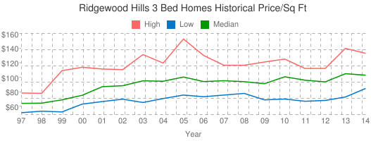 Ridgewood+Hills+3+Bed+Homes+Historical+Price/Sq+Ft