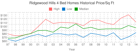 Ridgewood+Hills+4+Bed+Homes+Historical+Price/Sq+Ft
