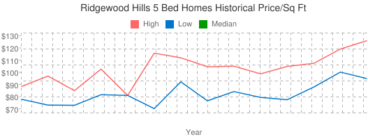 Ridgewood+Hills+5+Bed+Homes+Historical+Price/Sq+Ft