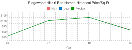 Ridgewood+Hills+6+Bed+Homes+Historical+Price/Sq+Ft