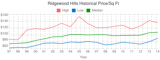 Ridgewood+Hills+Historical+Price/Sq+Ft
