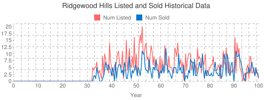 Ridgewood Hills Listed and Sold Historical Data