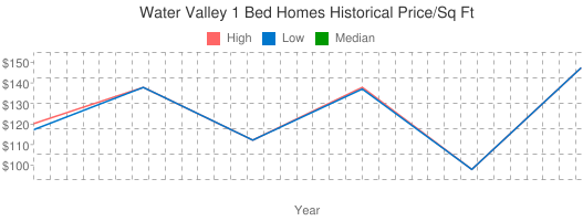 Water+Valley+1+Bed+Homes+Historical+Price/Sq+Ft