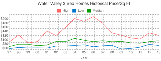 Water+Valley+3+Bed+Homes+Historical+Price/Sq+Ft