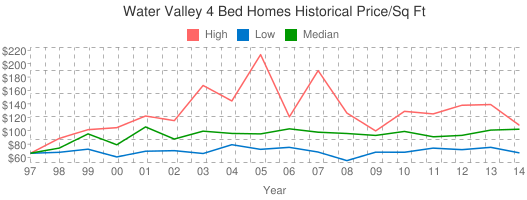 Water+Valley+4+Bed+Homes+Historical+Price/Sq+Ft