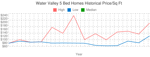 Water+Valley+5+Bed+Homes+Historical+Price/Sq+Ft
