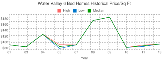 Water+Valley+6+Bed+Homes+Historical+Price/Sq+Ft