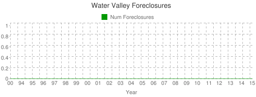 Water Valley Foreclosures