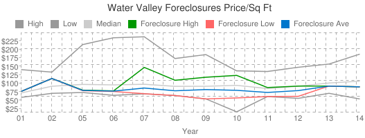 Water+Valley+Foreclosures+Price/Sq+Ft