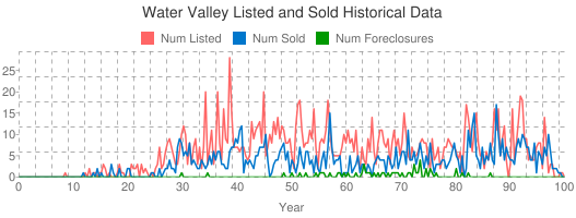 Water Valley Listed and Sold Historical Data